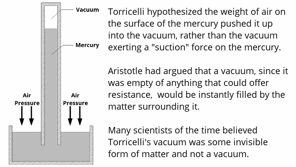 "Torricelli hypothesized the weight of air on the surface of the mercury pushed it up into the vacuum, rather than the vacuum exerting a ""suction"" force on the mercury. Aristotle had argued that a vacuum, since it was empty of anything that could offer resistance, would be instantly filled by the matter surrounding it. Many scientists of the time believed Torricelli's vacuum was some invisible form of matter and not a vacuum."