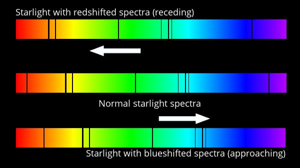 Starlight with redshifted spectra (receding). Normal starlight spectra. Starlight with blueshifted spectra (approaching).